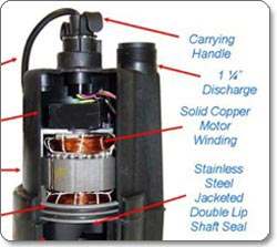 Superior Pump 1/4-Horsepower Submersible Utility Pump cutaway view