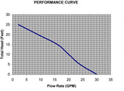 Superior Pump 1/4-Horsepower Submersible Utility Pump Performance Chart
