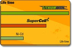 LithiumTech Chart