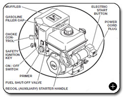 Amazon Poulan Pro Pr624es 24inch 208cc Lct Gas Powered Two. Ohv Engine With Electric Start Is Designed For Use In Cold Weather View Larger Diagram. Wiring. 179cc Ohv Engine Diagram At Scoala.co