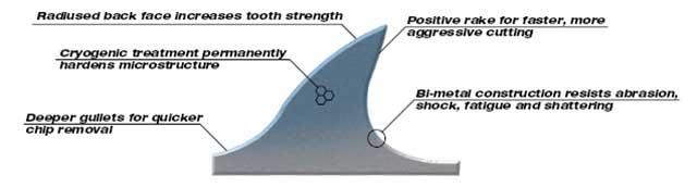 """MILWAUKEE 48-00-4712 6/"""" L x 10 TPI Metal Cutting Cryogenic Bi-Metal"""