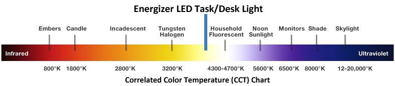 Energizer Hrgtl Household Lighting Led Desk Light Desk