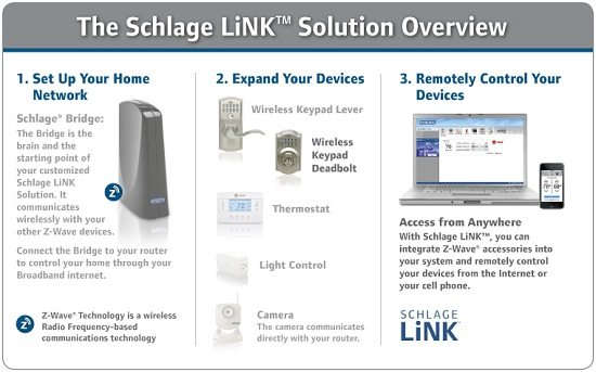 Schlage LiNK system components