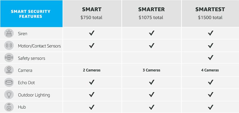 Amazon.com: Paquete de seguridad en casa conectado: AE SMART ...