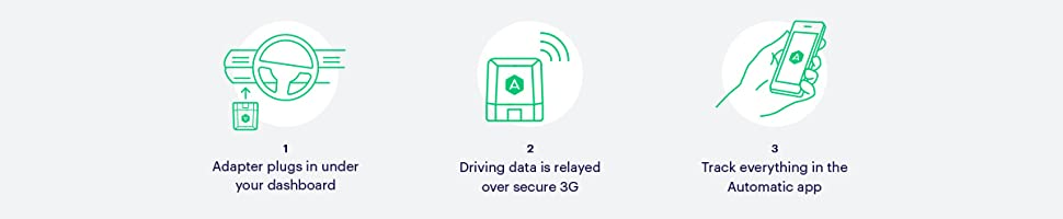 Severe Crash Detection and Alexa Skill. Realtime Car Tracking via 3G and No Monthly Fee Engine Light Diagnostics Automatic PRO AUT-350 Connected Car OBD II Adapter Trip Tracking