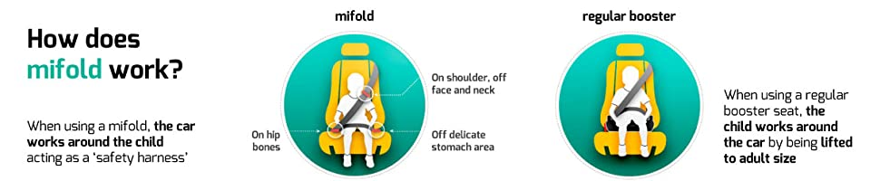 Mifold Puts The Childs Safety First