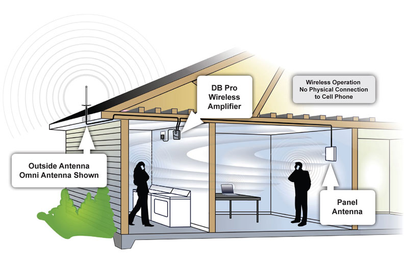Amazon Com Wilson Electronics Db Pro Indoor Cellular
