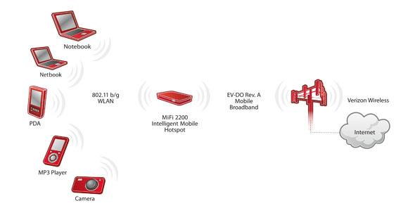 amazon com novatel mifi 2200 mobile wi fi modem verizon wireless rh amazon com Verizon Wireless MiFi 2200 Manual Verizon MiFi 2200 Owner's Manual