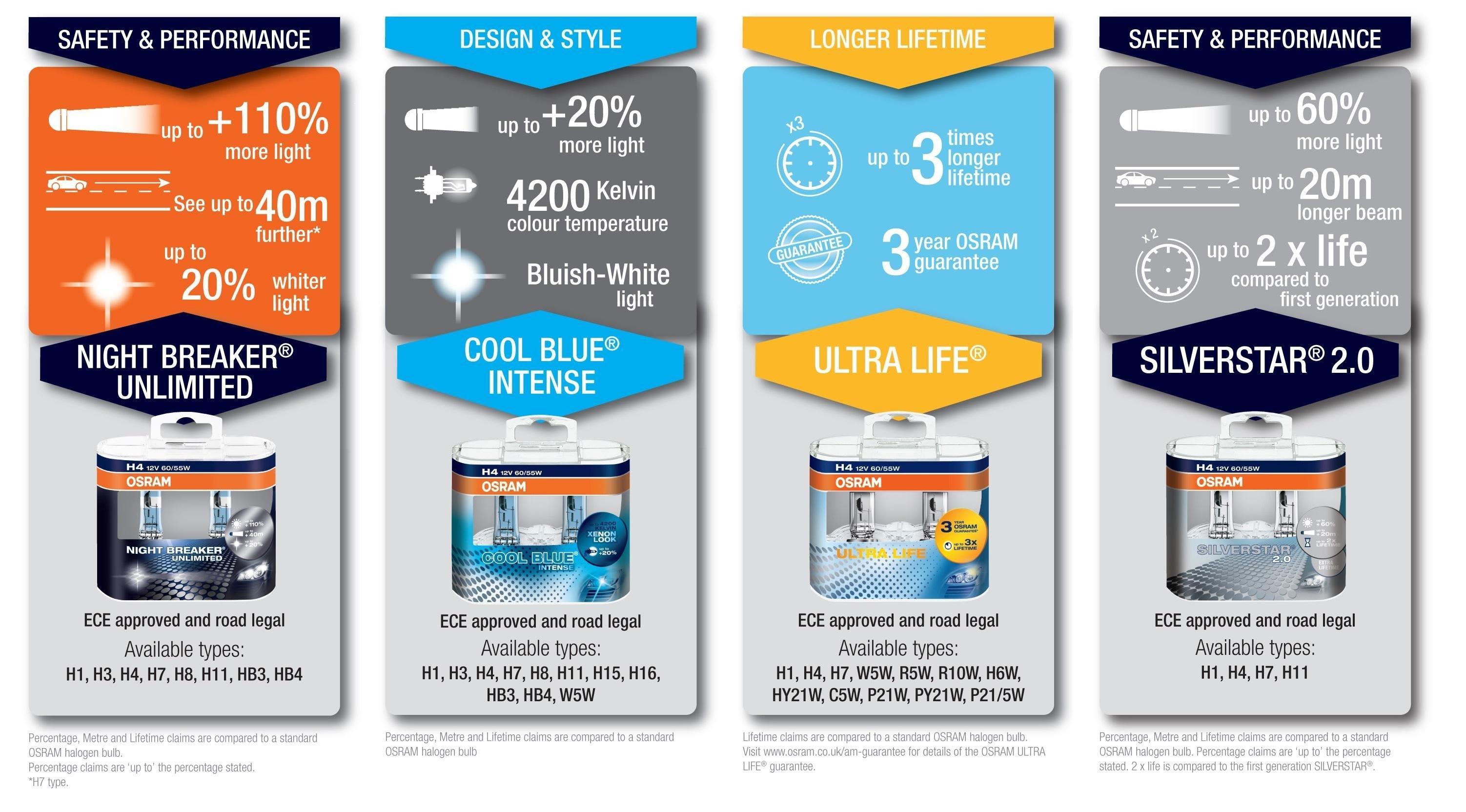 osram 64150cbi hcb halogen headlamp bulb h1 12v cool. Black Bedroom Furniture Sets. Home Design Ideas