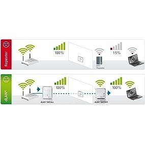 devolo dlan 500 wi fi powerline starter kit 500 mbps 2 x plc homeplug adapter 1 x lan port. Black Bedroom Furniture Sets. Home Design Ideas