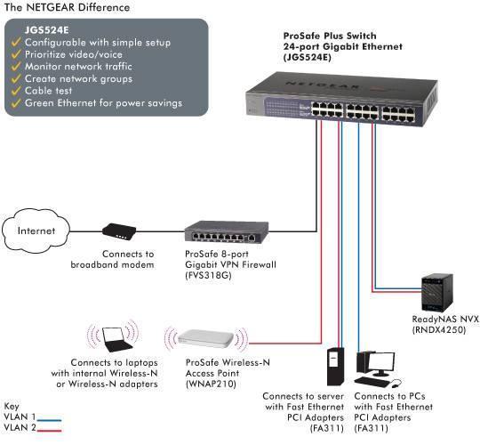 netgear jgs524e 200eus prosafe 24 port web managed plus gigabit view larger