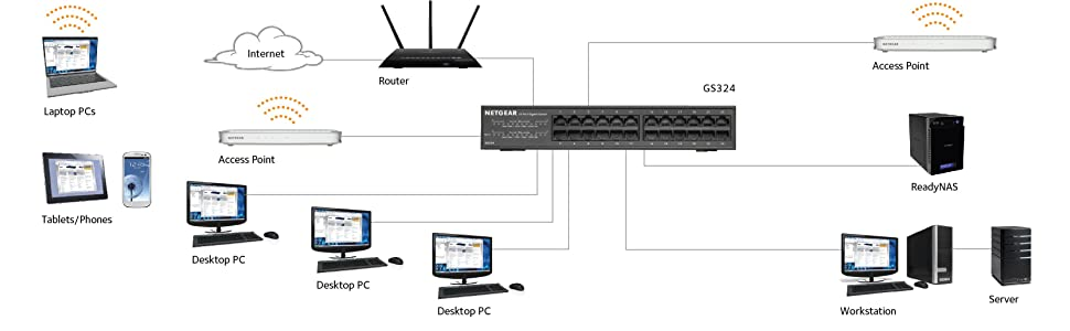 Netgear Gs324 100eus 24 Port Gigabit Ethernet Desktop