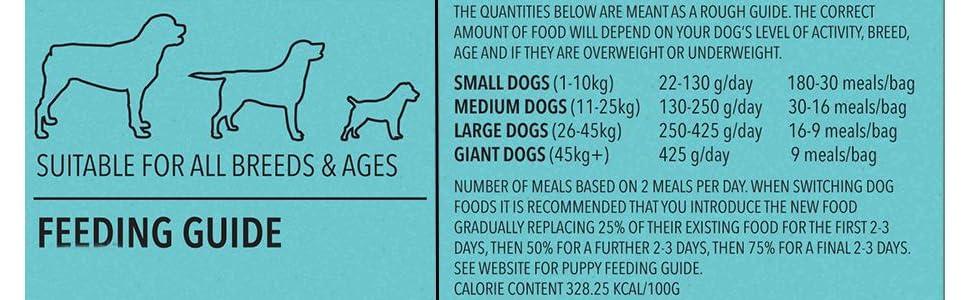 Gi Dog Food Cases