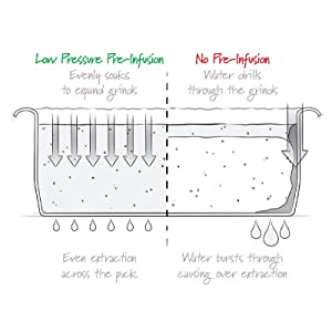 Low Pressure Pre-Infusion