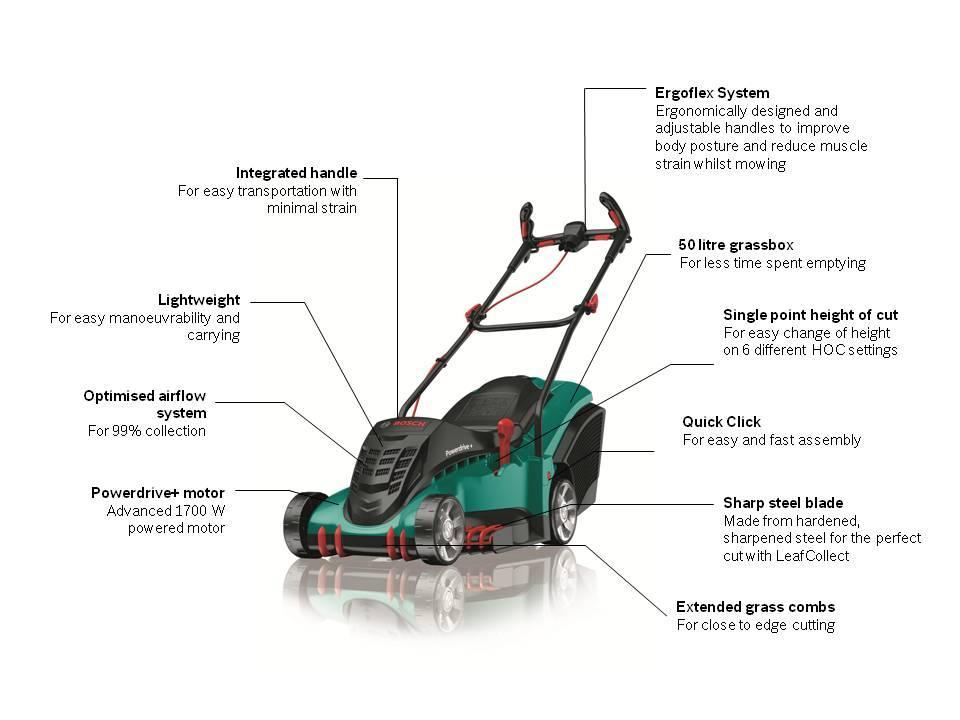 bosch rotak 40 ergoflex electric rotary lawnmower diy tools. Black Bedroom Furniture Sets. Home Design Ideas