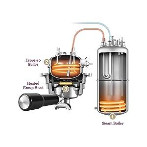 Triple Heat System