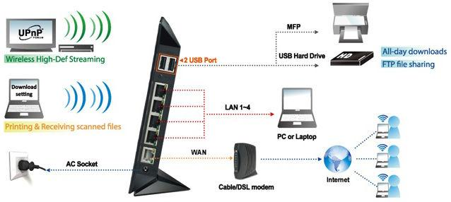 ASUS RT-N56U N600 Dual-Band Gigabit Wireless Router - Excellent router,  great 3rd party firmware
