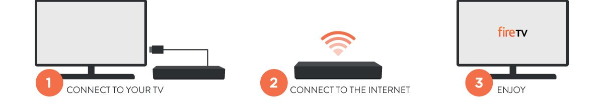 1- Connect your TV, 2- connect to the internet,3- enjoy