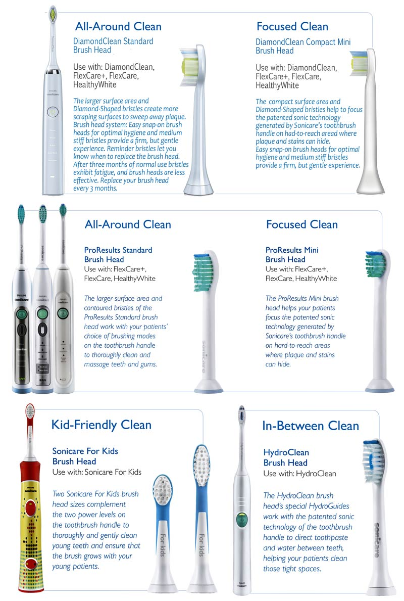 The Right Sonicare Brush Head with Each Sonicare Handle