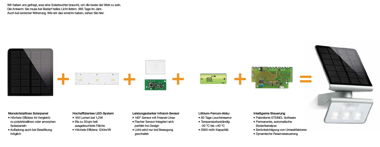 steinel led solarleuchte xsolar gl s wei sensor garten. Black Bedroom Furniture Sets. Home Design Ideas