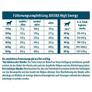 JOSERA High Energy Fütterungsempfehlung