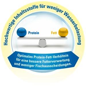 TetraMin - hochwertige Inhaltsstoffe für weniger Wasserbelastung
