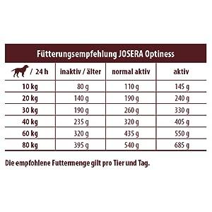 JOSERA Optiness Fütterungsempfehlung