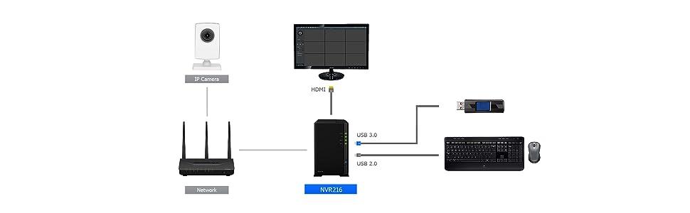 Synology Network Video Recorder Nvr216 Computer Zubehör