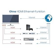 kabeldirekt; hdmi kabel weiss; hdmi kabel weiß; 4K; hdmi 2.0; hdmi; 1080p; ethernet;