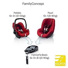 Maxi-Cosi FamilyConcept mit Pebble, Pearl und FamilyFix Basis