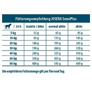 JOSERA SensiPlus Fütterungsempfehlung