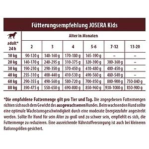 Fütterungsempfehlung JOSERA Kids