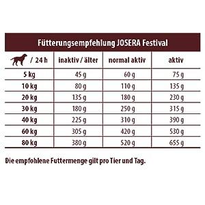 JOSERA Festival Fütterungsempfehlung