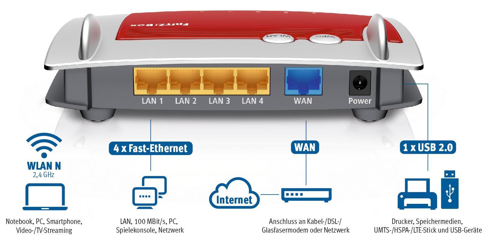 AVM FRITZ!Box 4020 WLAN-Router für Anschluss an Kabel-/DSL ...
