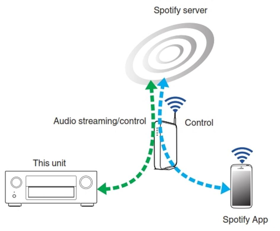 how to connect airplay to spotify