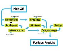 Grafik eines Webprojektes