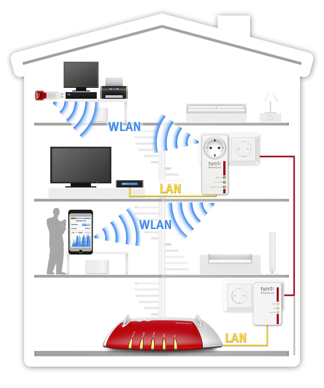 avm fritz powerline 546e 510e wlan set computer zubeh r. Black Bedroom Furniture Sets. Home Design Ideas