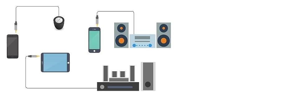 kabeldirekt; klinke zu klinke; 3,5mm kabel; aux kabel; klinkenkabel; stereo klinkenkabel; anwendung;