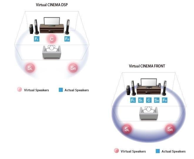 Yamaha Av Setup Guide Rx V Tablet