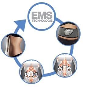 Elektrische Muskel-Stimulation