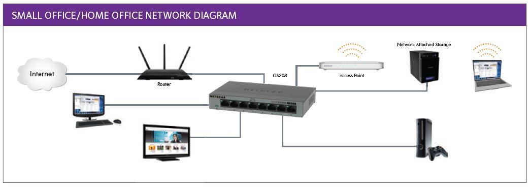 NETGEAR FS305-100PES Fast Ethernet Metallgehäuse: Amazon