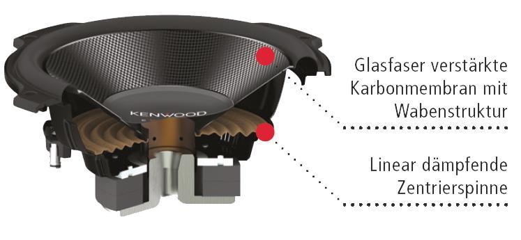 Kenwood KFC-PS2516W 250 mm Subwoofer mit Polypropylen Membran mit gepr/ägtem Rautenmuster schwarz