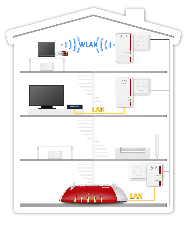 avm fritz powerline 540e 510e wlan set computer zubeh r. Black Bedroom Furniture Sets. Home Design Ideas