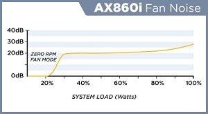 AX860i fan noise chart