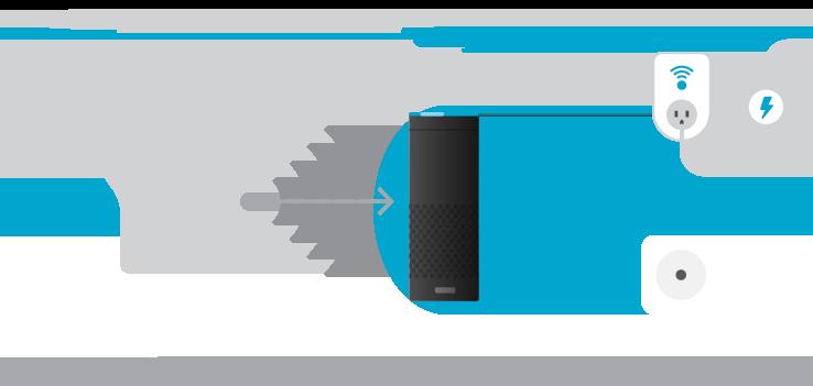 Alexa-Diagramm und Hub-Verwendung für die Alexa-Sprachsteuerung