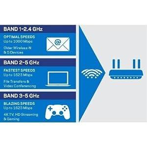 Linksys EA9500 Routeur Wi-Fi Gigabit MU-MIMO MAX-STREAM AC5400 - Wi-Fi Bands Diagram