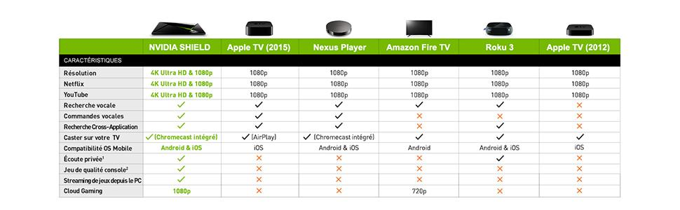 Nvidia Shield comparatif