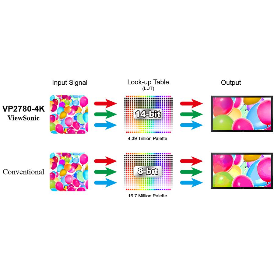Viewsonic vp2780 4k ecran pc 27 4k uhd superclear ips for Ecran moniteur 4k