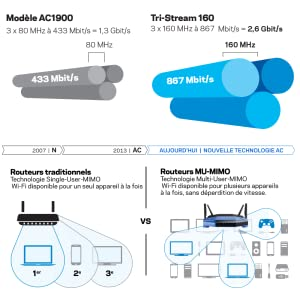 Linksys Routeur Wi-Fi Gigabit MU-MIMO WRT3200ACM - Tri-Stream Technology