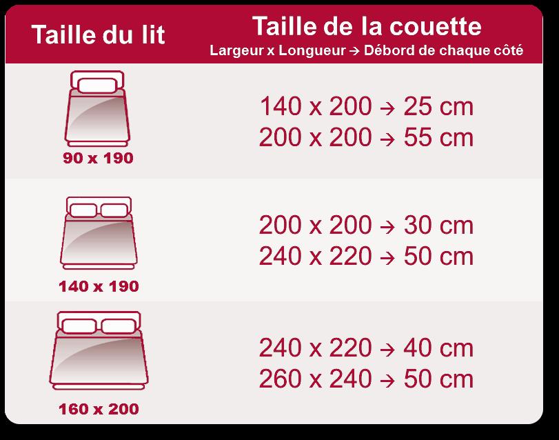 Couette anti transpiration - Quelle taille de couette pour un lit 140x190 ...
